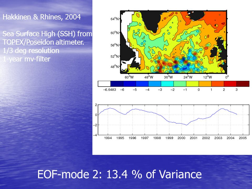 EOF-mode 2: 13.4 % of Variance Hakkinen & Rhines, 2004 Sea Surface High (SSH) from TOPEX/Poseidon altimeter.