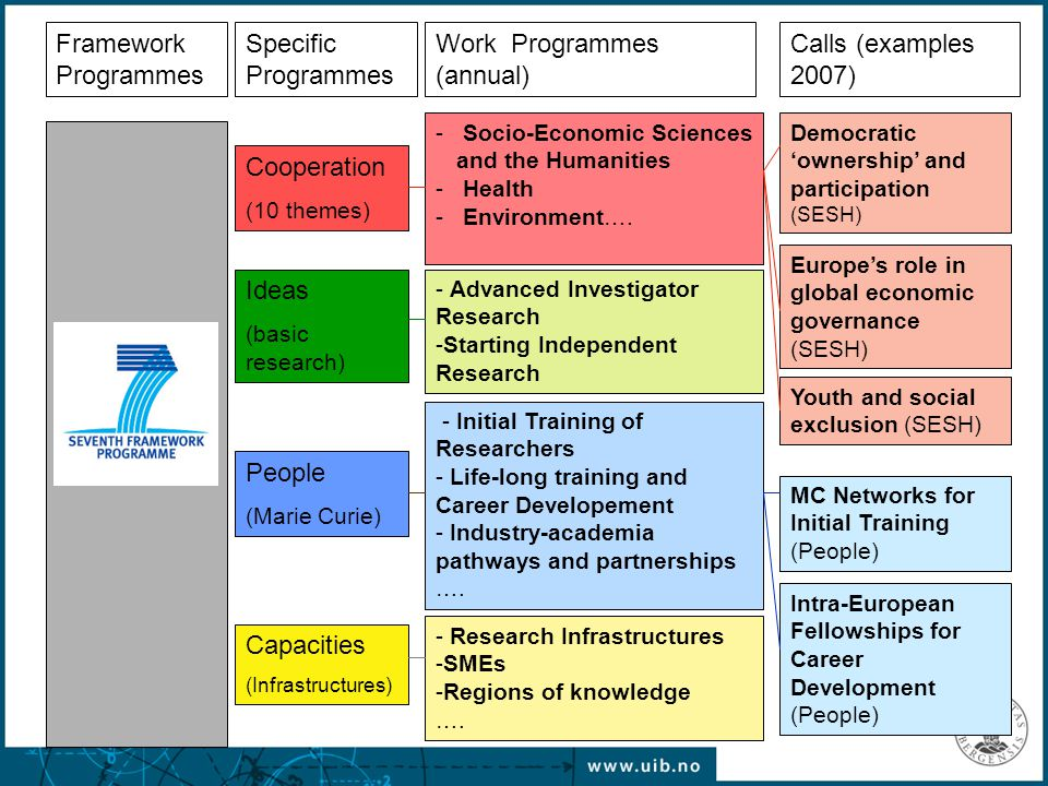Initial training of researchers -MC Networks for Initial Training (<4 years research experience ) Life-long training and career development (experienced researchers) -Intra-European Fellowship for Career Development -European Reintegration Grants -Co-funding of Regional/National/international programmes Industry-academia pathways and partnerships (early-stage + experienced researchers, technical staff) International dimension (experienced researchers) -International Outgoing Fellowship for Career Development -International Incoming Fellowships -International Reintegration Grants Specific actions -Researchers Night, MC Awards 2007, ERA-MORE People - Marie Curie mobility actions 2007