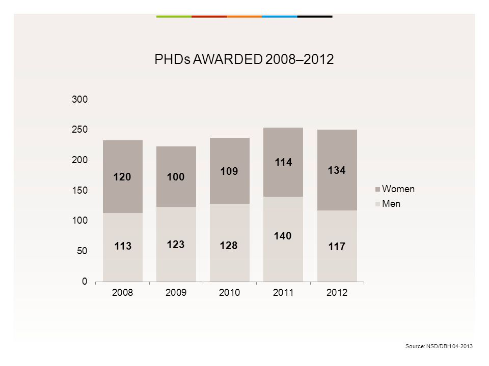 Source: NSD/DBH 04-2013 PHDs AWARDED 2008–2012