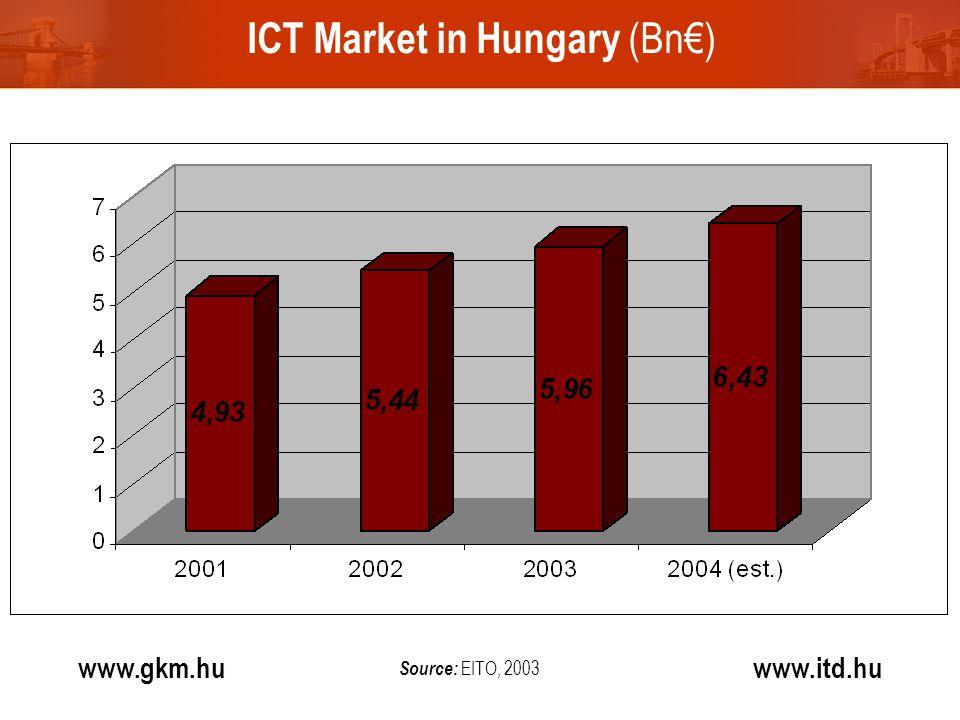 ICT Market in Hungary (Bn€) www.gkm.hu www.itd.hu Source: EITO, 2003