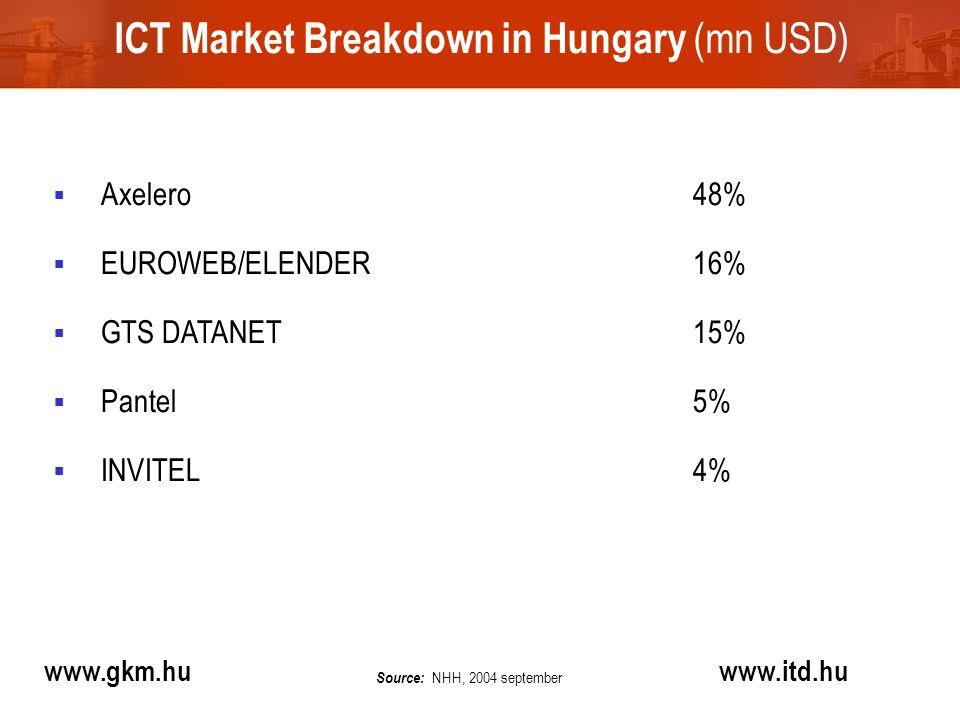 ICT Market Breakdown in Hungary (mn USD) www.gkm.hu www.itd.hu  Axelero48%  EUROWEB/ELENDER 16%  GTS DATANET15%  Pantel5%  INVITEL4% Source: NHH, 2004 september