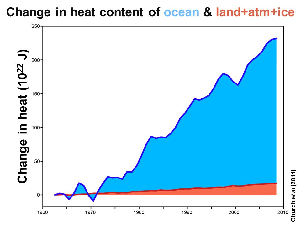 Helge Drange Geofysisk institutt Universitetet i Bergen Church et al (2011) Change in heat content of ocean & land+atm+ice Change in heat (10 22 J)