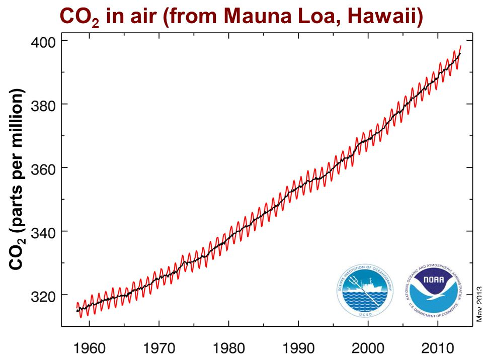 Helge Drange Geofysisk institutt Universitetet i Bergen CO 2 (parts per million) CO 2 in air (from Mauna Loa, Hawaii)