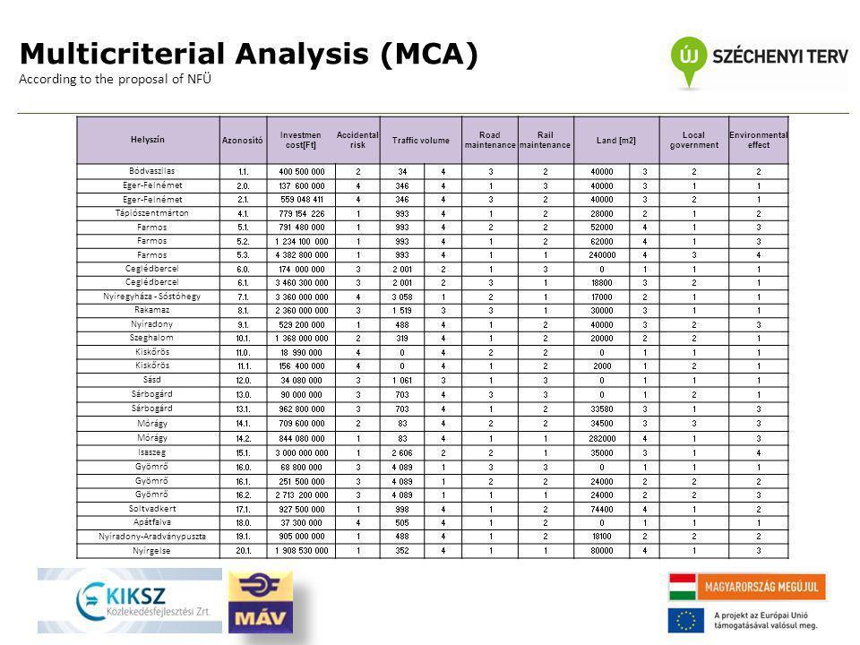 Multicriterial Analysis (MCA) According to the proposal of NFÜ Helyszín Azonosító Investmen cost[Ft] Accidental risk Traffic volume Road maintenance R