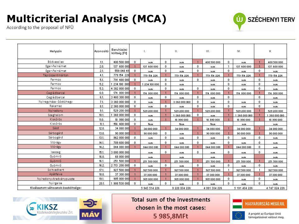 Multicriterial Analysis (MCA) According to the proposal of NFÜ Helyszín Azonosító Beruházási költség [Ft] I.II.III.IV.V. Bódvaszilas 1.1.400 500 0000