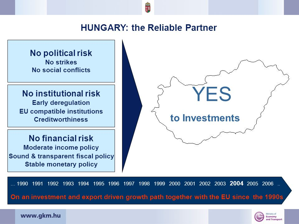 HUNGARY: the Reliable Partner No political risk No strikes No social conflicts No institutional risk Early deregulation EU compatible institutions Creditworthiness No financial risk Moderate income policy Sound & transparent fiscal policy Stable monetary policy …