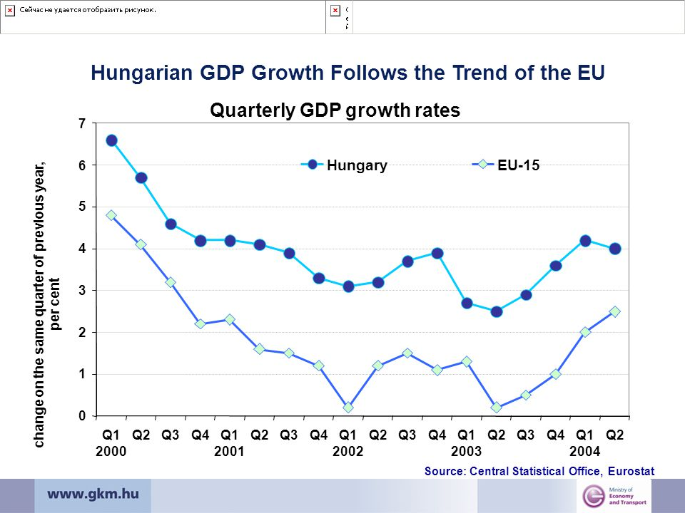 Hungarian GDP Growth Follows the Trend of the EU Source: Central Statistical Office, Eurostat Quarterly GDP growth rates 0 1 2 3 4 5 6 7 Q1 2000 Q2Q3Q4Q1 2001 Q2Q3Q4Q1 2002 Q2Q3Q4Q1 2003 Q2Q3Q4Q1 2004 Q2 change on the same quarter of previous year, per cent HungaryEU-15