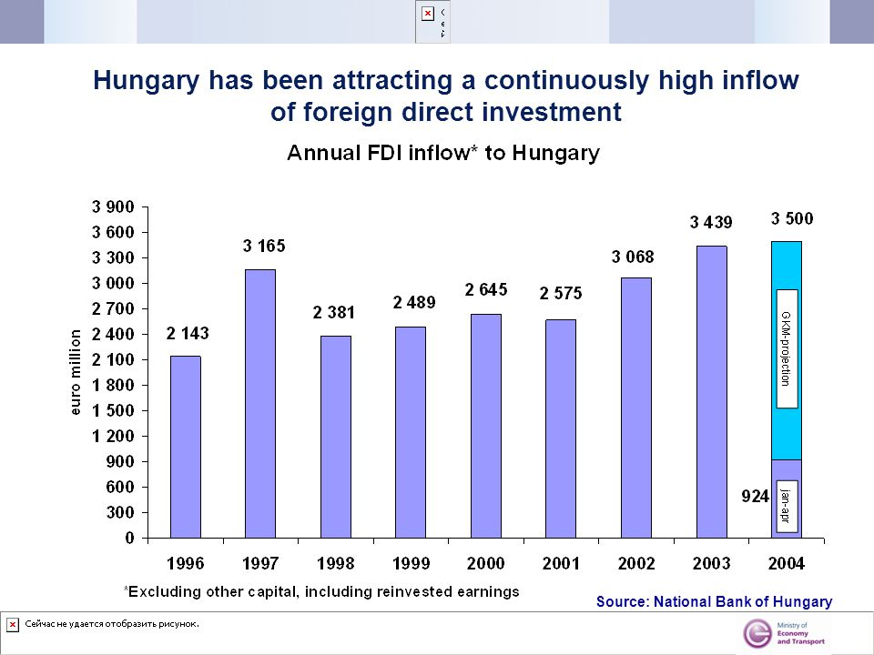 Hungary has been attracting a continuously high inflow of foreign direct investment Source: National Bank of Hungary