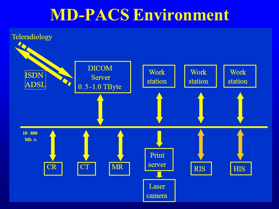 MD-PACS Environment DICOM Server TByte CTMR Work station Print server Laser camera Teleradiology RISHIS Mb/s Work station Work station CRCR ISDN ADSL