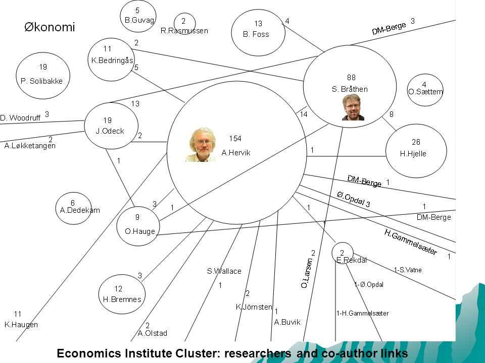 Economics Institute Cluster: researchers and co-author links