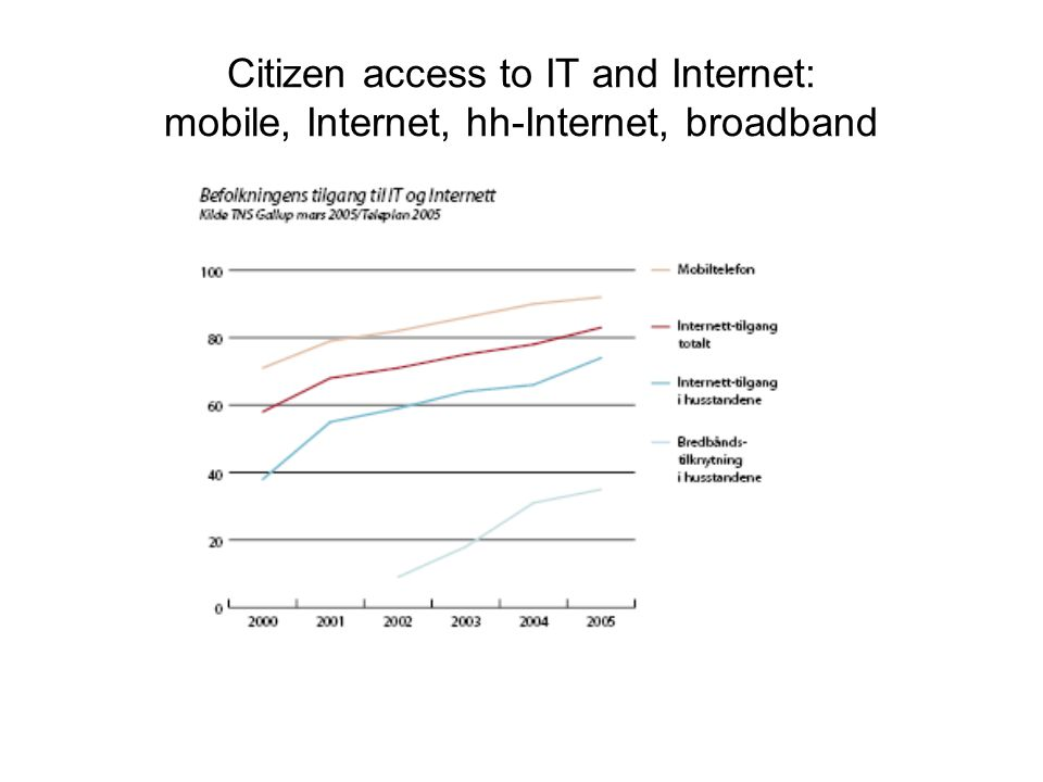 Use of Internet by Age