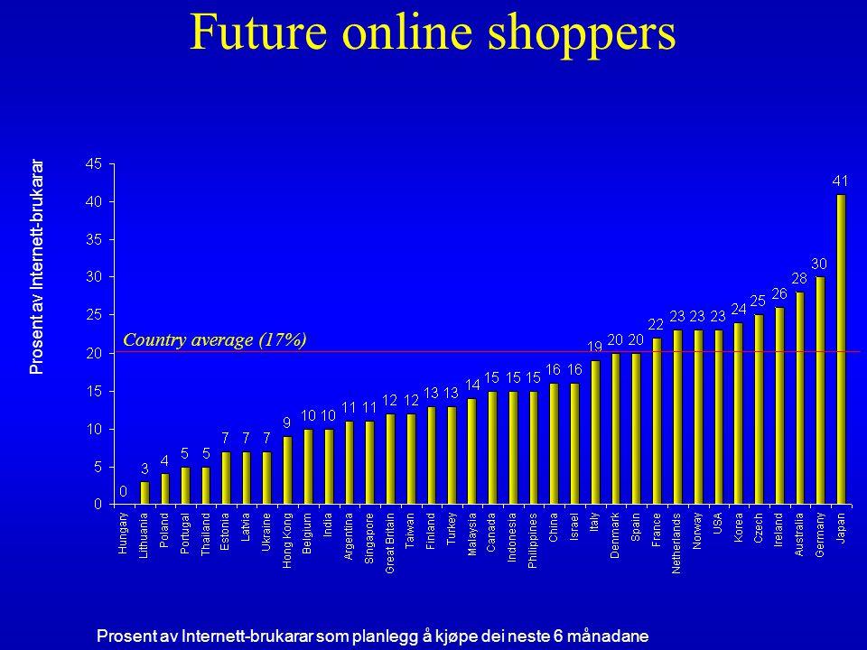 Future online shoppers Prosent av Internett-brukarar Prosent av Internett-brukarar som planlegg å kjøpe dei neste 6 månadane Country average (17%)