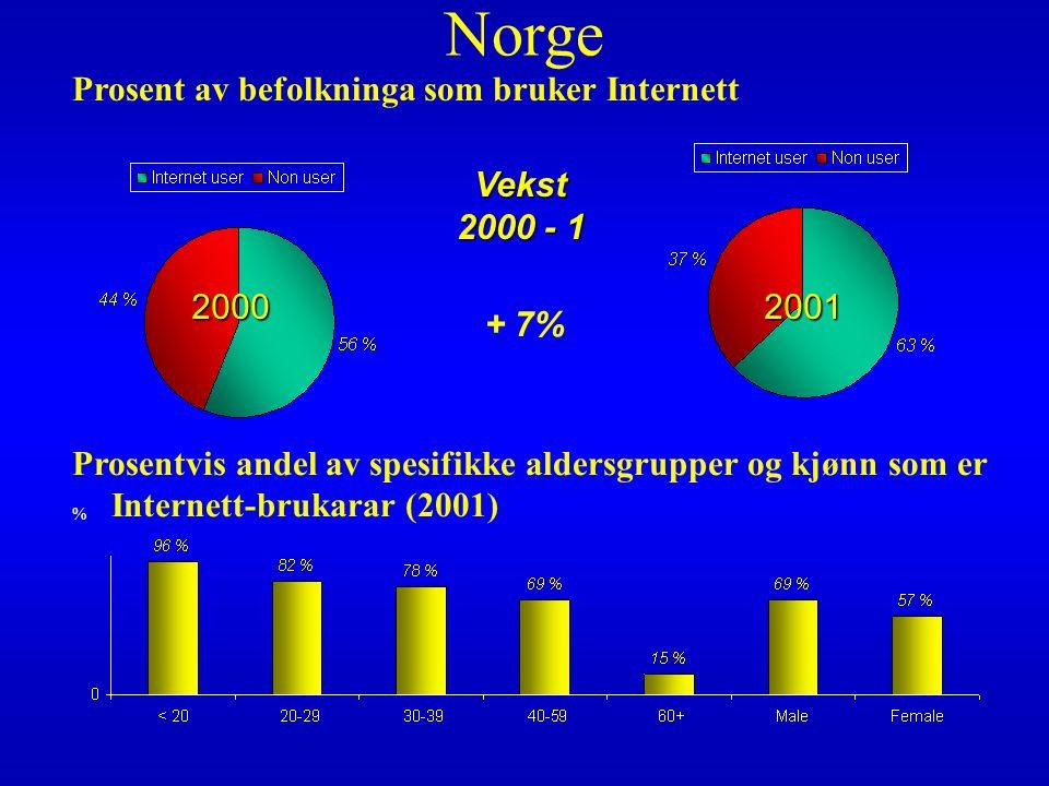 % Prosent av befolkninga som bruker Internett 20002001 Vekst 2000 - 1 + 7% Prosentvis andel av spesifikke aldersgrupper og kjønn som er Internett-brukarar (2001) Norge