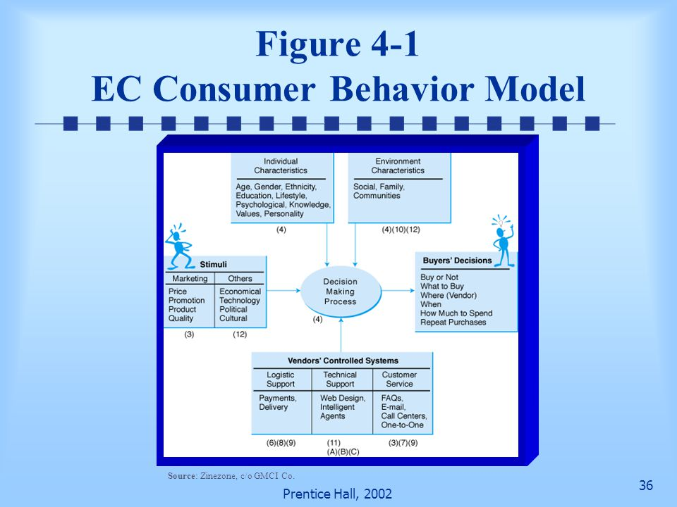 36 Prentice Hall, 2002 Figure 4-1 EC Consumer Behavior Model Source: Zinezone, c/o GMCI Co.