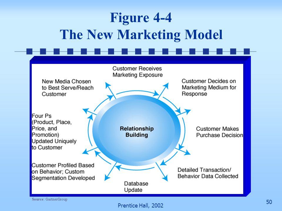 50 Prentice Hall, 2002 Figure 4-4 The New Marketing Model Source: GartnerGroup