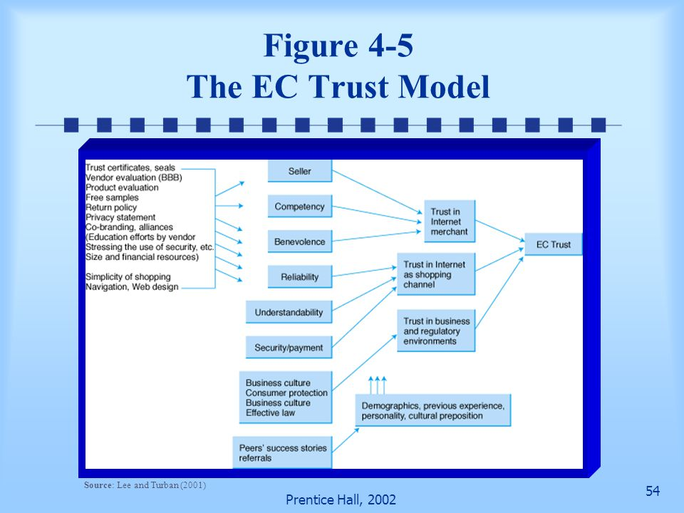 54 Prentice Hall, 2002 Figure 4-5 The EC Trust Model Source: Lee and Turban (2001)