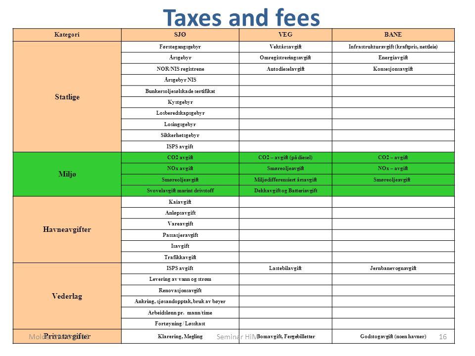 Taxes and fees KategoriSJØVEGBANE Statlige FørstegangsgebyrVektårsavgiftInfrastrukturavgift (kraftpris, nettleie) ÅrsgebyrOmregistreringsavgiftEnergiavgift NOR/NIS registreneAutodieselavgiftKonsesjonsavgift Årsgebyr NIS Bunkersoljesølskade sertifikat Kystgebyr Losberedskapsgebyr Losingsgebyr Sikkerhetsgebyr ISPS avgift Miljø CO2 avgiftCO2 – avgift (på diesel)CO2 – avgift NOx avgiftSmøreoljeavgiftNOx – avgift SmøreoljeavgiftMiljødifferensiert årsavgiftSmøreoljeavgift Svovelavgift marint drivstoffDekkavgift og Batteriavgift Havneavgifter Kaiavgift Anløpsavgift Vareavgift Passasjeravgift Isavgift Trafikkavgift Vederlag ISPS avgiftLastebilavgiftJernbanevognavgift Levering av vann og strøm Renovasjonsavgift Ankring, sjøsandopptak, bruk av bøyer Arbeidslønn pr.