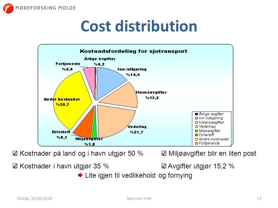 Cost distribution Molde, 29.09.201017 Kostnader på land og i havn utgjør 50 % Kostnader i havn utgjør 35 % Miljøavgifter blir en liten post Avgifter utgjør 15,2 % Lite igjen til vedlikehold og fornying Seminar HiM