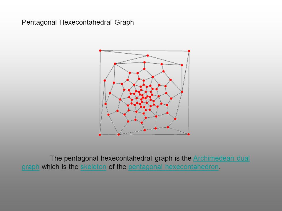 Pentagonal Hexecontahedral Graph The pentagonal hexecontahedral graph is the Archimedean dual graph which is the skeleton of the pentagonal hexecontah