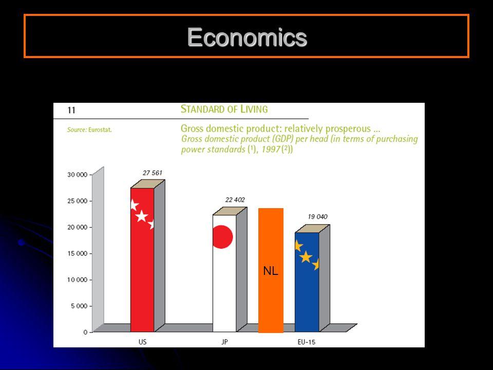NL Economics