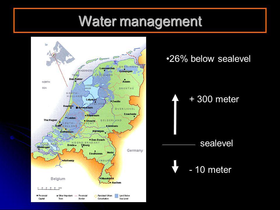 26% below sealevel + 300 meter - 10 meter Water management sealevel