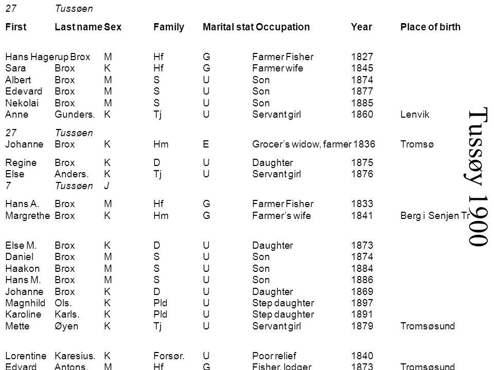 27Tussøen FirstLast nameSexFamilyMarital stat OccupationYearPlace of birth Hans Hagerup BroxMHfGFarmer Fisher1827 SaraBroxKHfGFarmer wife1845 AlbertBr