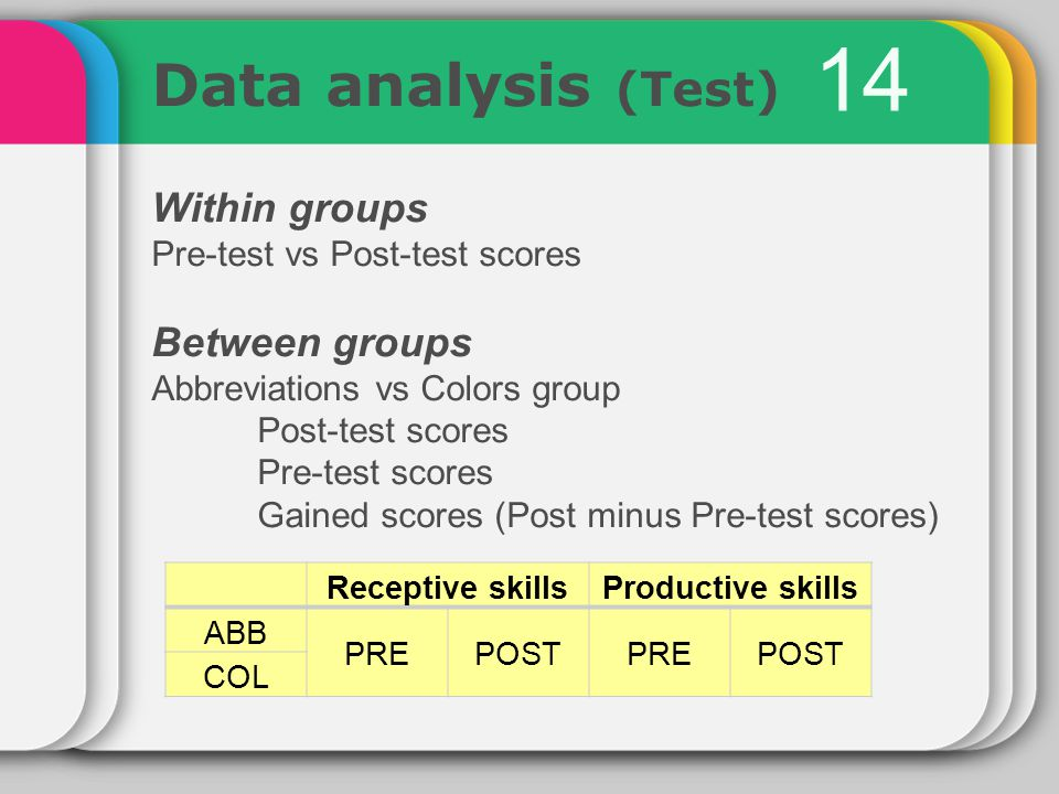 14 Data analysis (Test) Within groups Pre-test vs Post-test scores Between groups Abbreviations vs Colors group Post-test scores Pre-test scores Gained scores (Post minus Pre-test scores) Receptive skillsProductive skills ABB PREPOSTPREPOST COL