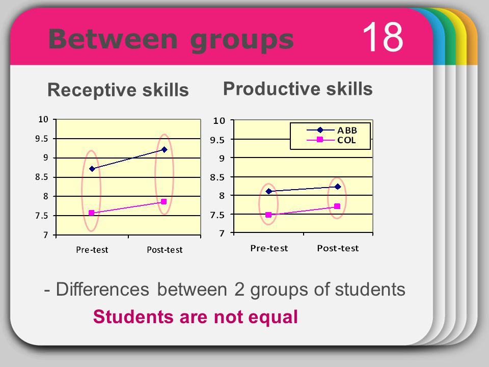 WINTER Template 18 Receptive skills Productive skills Between groups - Differences between 2 groups of students Students are not equal