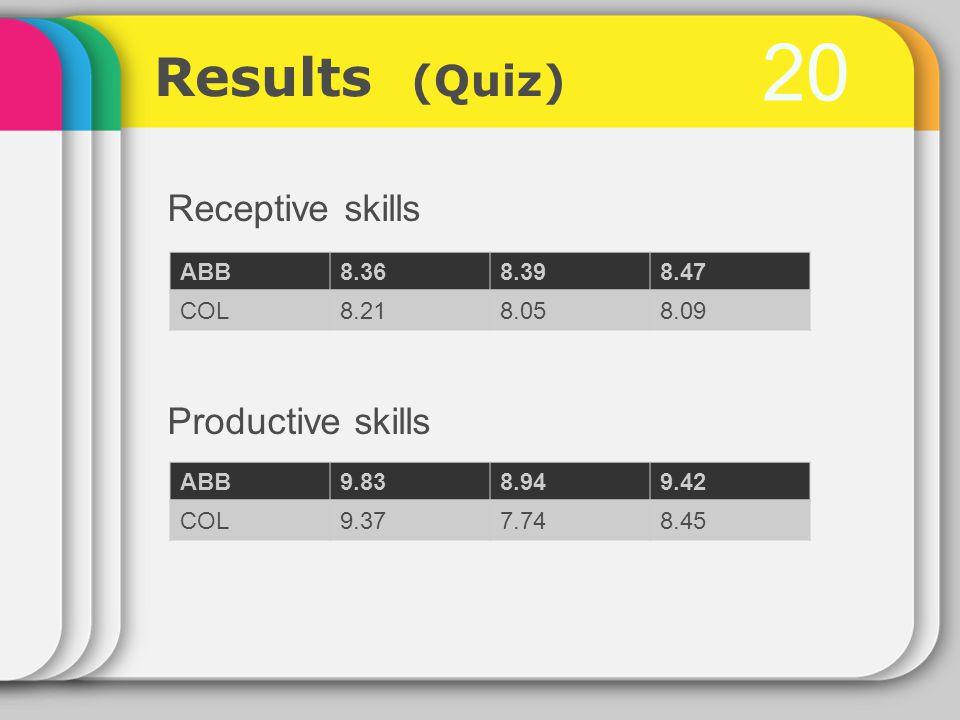 20 Receptive skills Productive skills ABB8.368.398.47 COL8.218.058.09 ABB9.838.949.42 COL9.377.748.45 Results (Quiz)