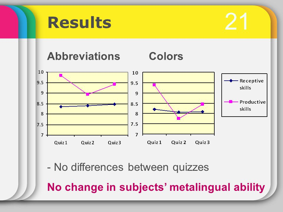 21 Results AbbreviationsColors - No differences between quizzes No change in subjects' metalingual ability