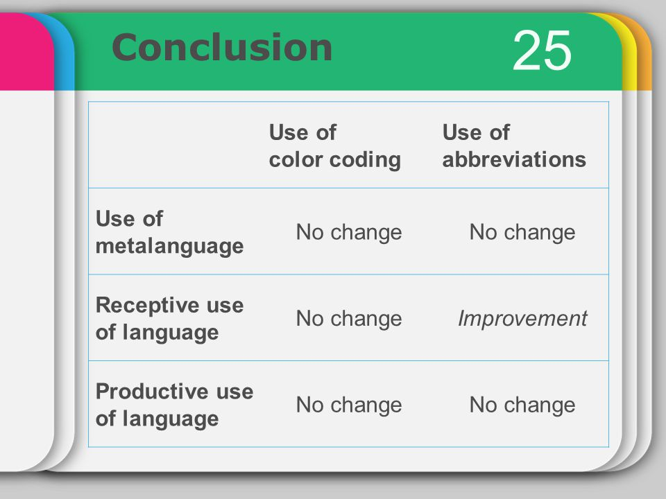 25 Conclusion Use of color coding Use of abbreviations Use of metalanguage No change Receptive use of language No changeImprovement Productive use of language No change