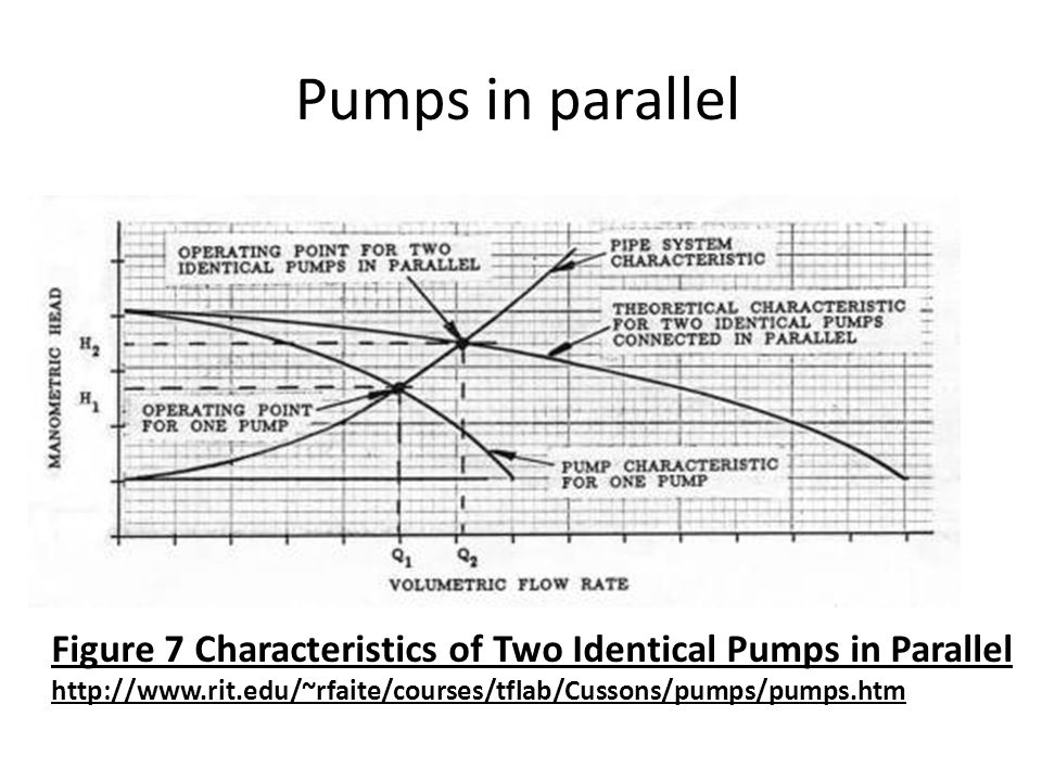 Pumps in parallel Figure 7 Characteristics of Two Identical Pumps in Parallel http://www.rit.edu/~rfaite/courses/tflab/Cussons/pumps/pumps.htm