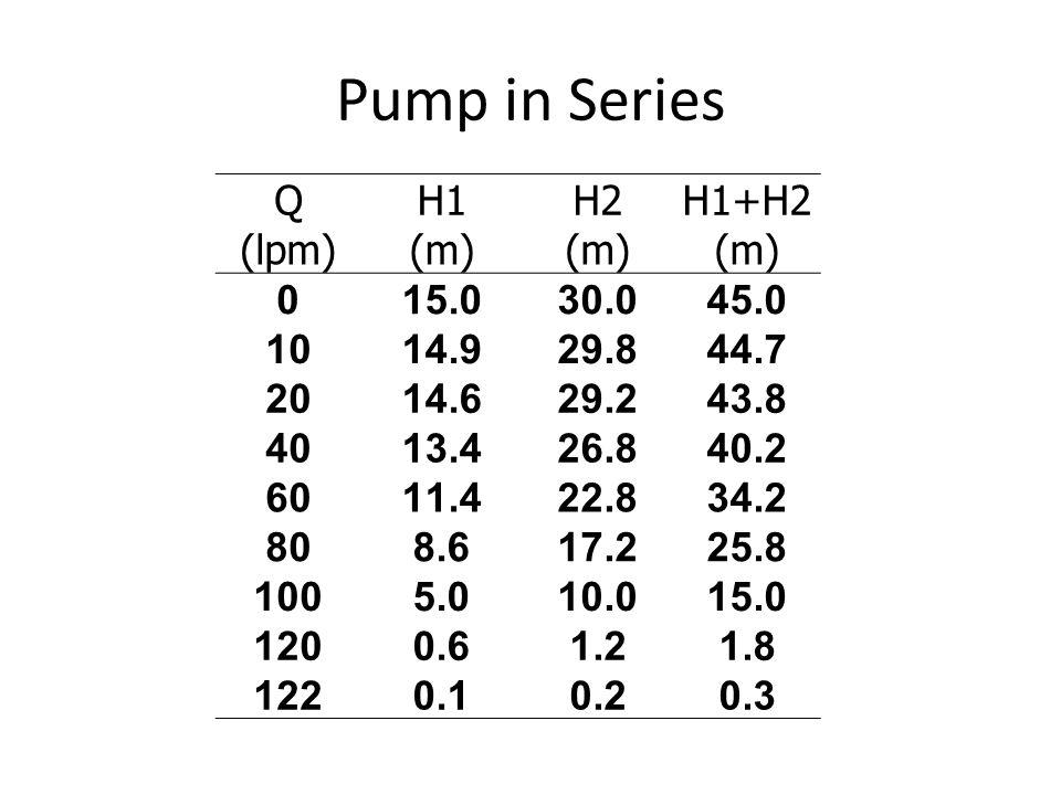 QH1H2H1+H2 (lpm)(m) 015.030.045.0 1014.929.844.7 2014.629.243.8 4013.426.840.2 6011.422.834.2 808.617.225.8 1005.010.015.0 1200.61.21.8 1220.10.20.3 Pump in Series