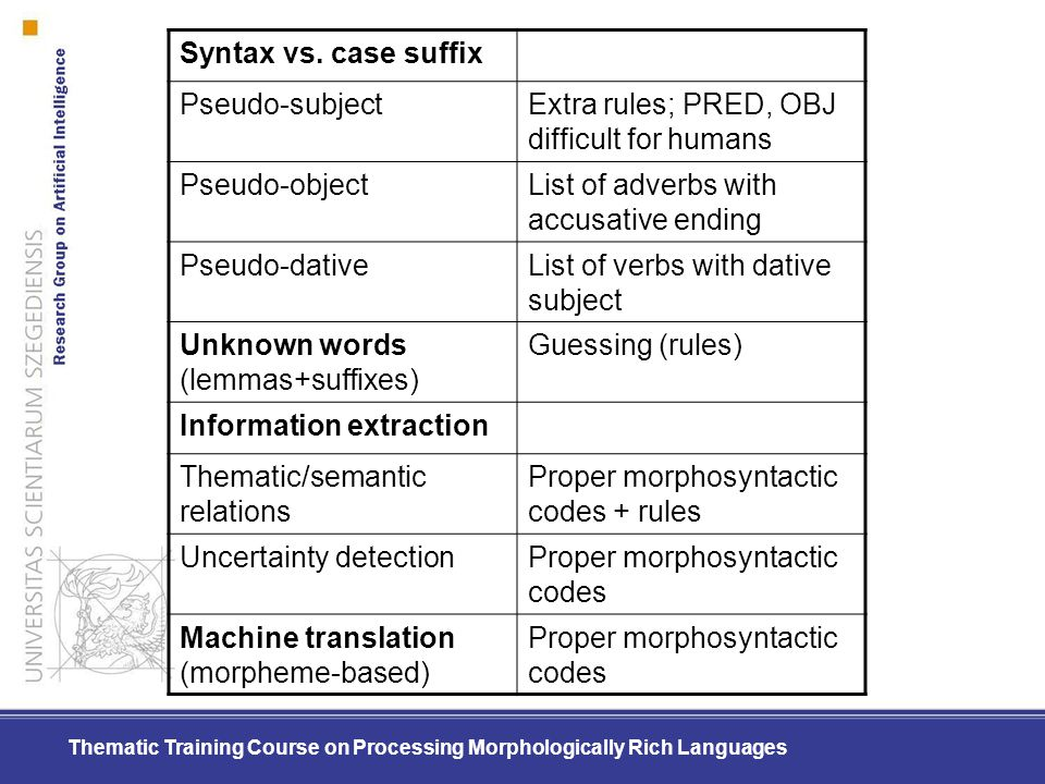 Thematic Training Course on Processing Morphologically Rich Languages Syntax vs. case suffix Pseudo-subjectExtra rules; PRED, OBJ difficult for humans