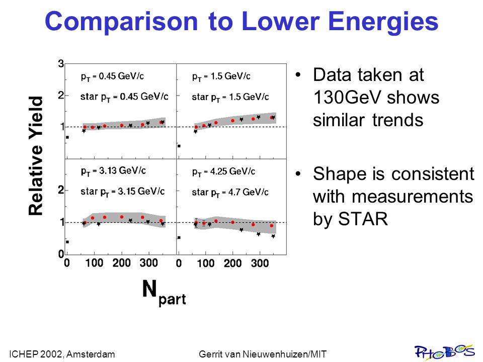 ICHEP 2002, AmsterdamGerrit van Nieuwenhuizen/MIT Comparison to Lower Energies Data taken at 130GeV shows similar trends Shape is consistent with meas