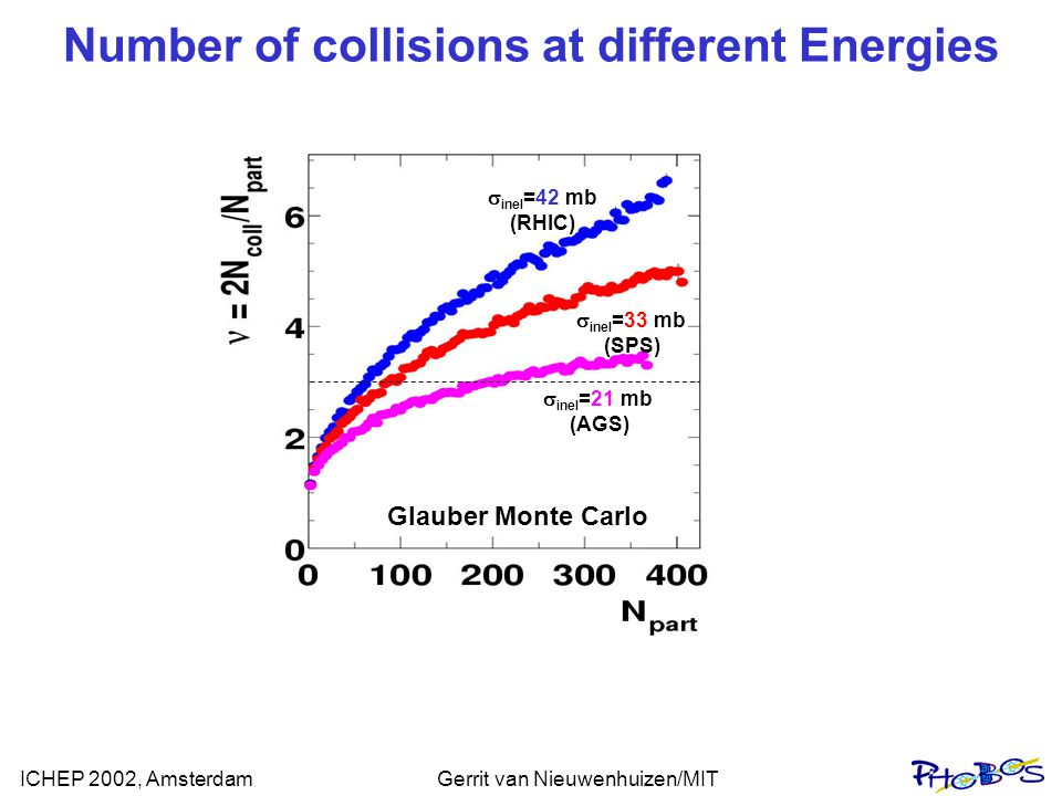 ICHEP 2002, AmsterdamGerrit van Nieuwenhuizen/MIT Number of collisions at different Energies  inel =42 mb (RHIC) Glauber Monte Carlo  inel =33 mb (SPS)  inel =21 mb (AGS)