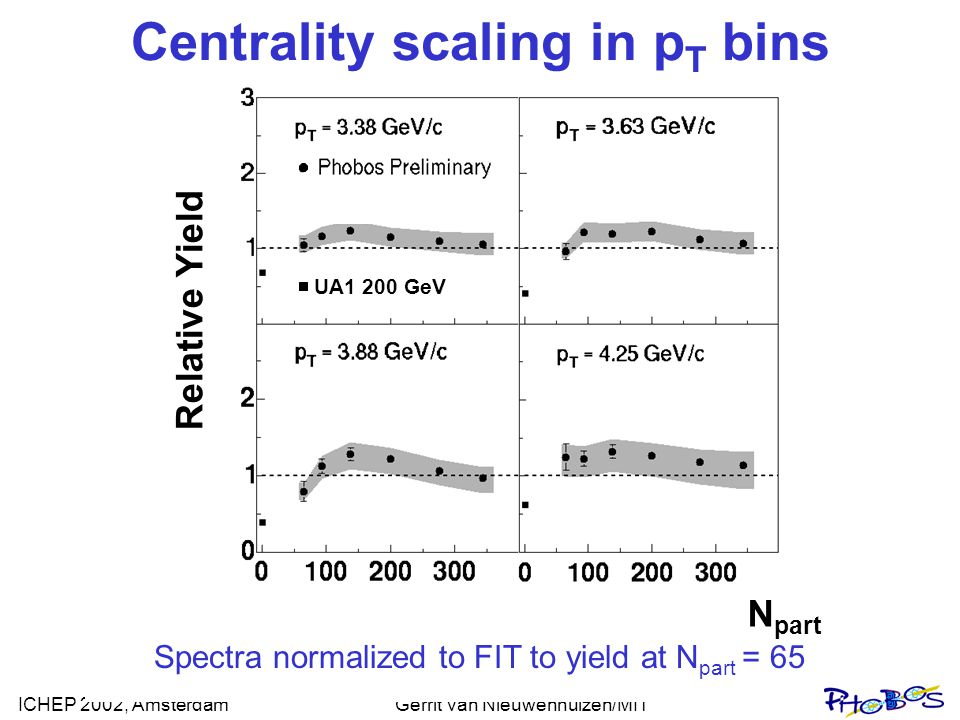ICHEP 2002, AmsterdamGerrit van Nieuwenhuizen/MIT Centrality scaling in p T bins UA1 200 GeV Relative Yield Spectra normalized to FIT to yield at N pa