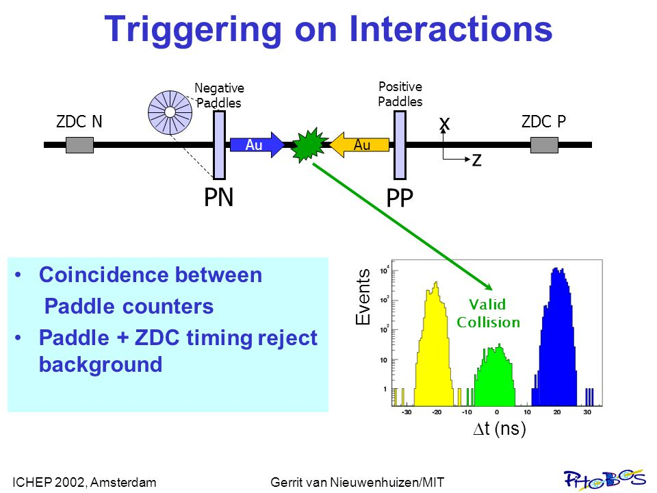 ICHEP 2002, AmsterdamGerrit van Nieuwenhuizen/MIT Triggering on Interactions  t (ns) Events Negative Paddles Positive Paddles ZDC NZDC P Au x z PP PN Valid Collision Coincidence between Paddle counters Paddle + ZDC timing reject background