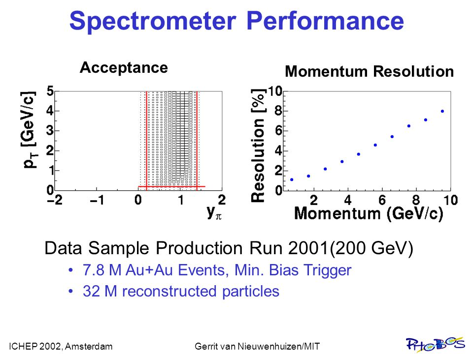ICHEP 2002, AmsterdamGerrit van Nieuwenhuizen/MIT Spectrometer Performance Data Sample Production Run 2001(200 GeV) 7.8 M Au+Au Events, Min.