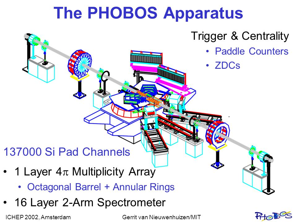 ICHEP 2002, AmsterdamGerrit van Nieuwenhuizen/MIT The PHOBOS Spectrometer z x y 70 cm 10cmOuter layers situated in 2T magnetic field High segmentation in bending direction Tracking within 10 cm of interaction point Coverage near mid- rapidity Phi acceptance of 3% per Arm