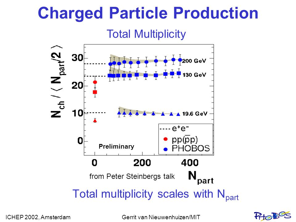 ICHEP 2002, AmsterdamGerrit van Nieuwenhuizen/MIT _ pp Au+Au 19.6 GeV preliminary 130 GeV 200 GeV Two Component Model: Charged Particle Production Central Density Data from PRC 65 061901R (2002) = N coll /(N part /2)