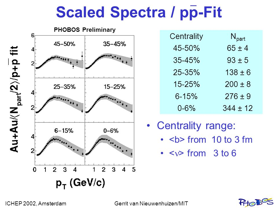 ICHEP 2002, AmsterdamGerrit van Nieuwenhuizen/MIT Scaled Spectra / pp-Fit Centrality range: from 10 to 3 fm from 3 to 6 _ CentralityN part 45-50%65 ± 4 35-45%93 ± 5 25-35%138 ± 6 15-25%200 ± 8 6-15%276 ± 9 0-6%344 ± 12 PHOBOS Preliminary