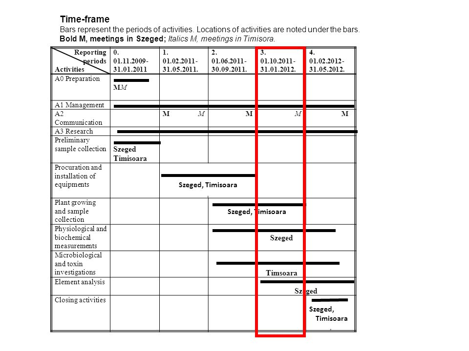 Reporting periods Activities 0. 01.11.2009- 31.01.2011 1. 01.02.2011- 31.05.2011. 2. 01.06.2011- 30.09.2011. 3. 01.10.2011- 31.01.2012. 4. 01.02.2012-