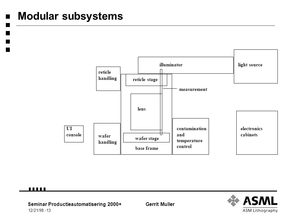 12/21/98 -13 Seminar Productieautomatisering 2000+Gerrit Muller Modular subsystems illuminatorlight source reticle stage lens wafer stage base frame reticle handling wafer handling contamination and temperature control electronics cabinets UI console measurement