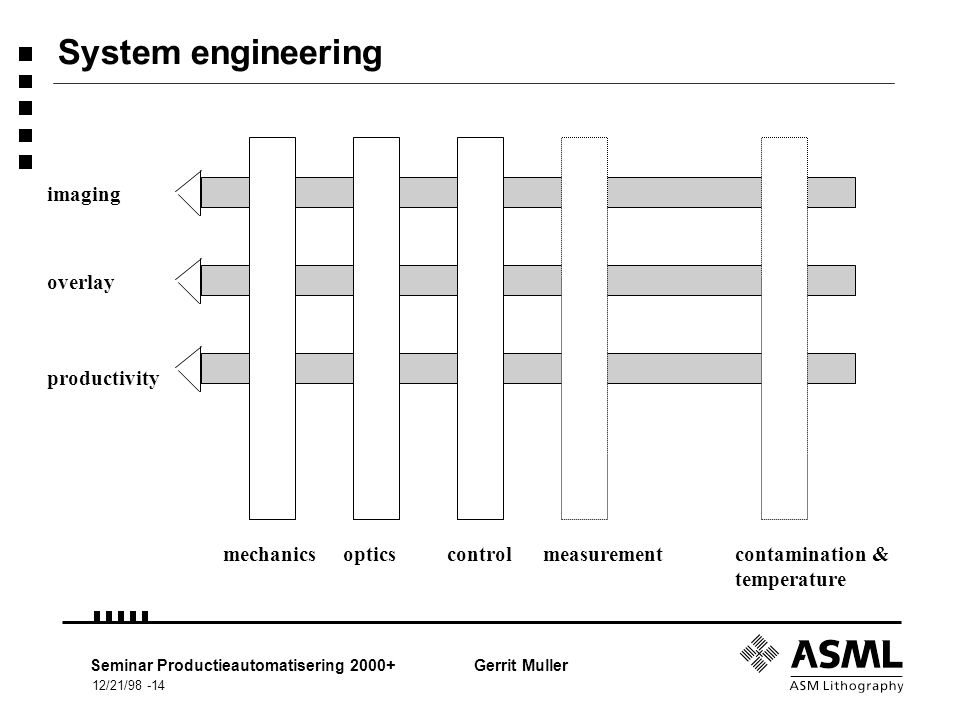12/21/98 -14 Seminar Productieautomatisering 2000+Gerrit Muller System engineering mechanicsopticscontrolmeasurementcontamination & temperature imagin