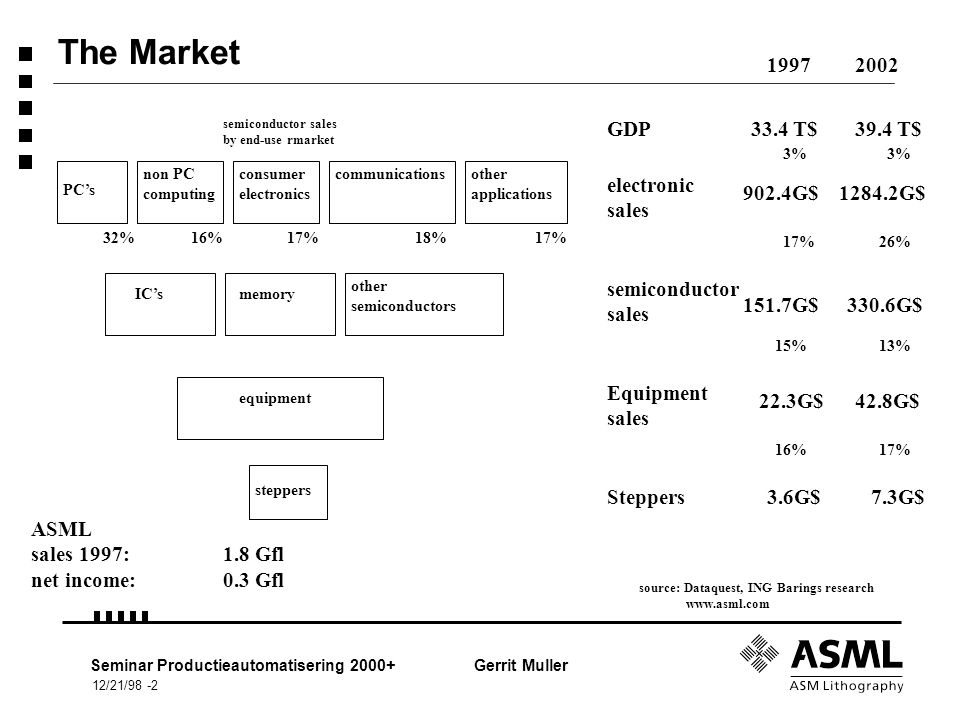 12/21/98 -2 Seminar Productieautomatisering 2000+Gerrit Muller The Market PC's non PC computing consumer electronics communicationsother applications IC'smemory other semiconductors equipment 32%16%17%18%17% semiconductor sales by end-use rmarket source: Dataquest, ING Barings research www.asml.com ASML sales 1997: 1.8 Gfl net income:0.3 Gfl steppers GDP 19972002 33.4 T$39.4 T$ electronic sales semiconductor sales 902.4G$1284.2G$ 151.7G$330.6G$ Equipment sales 22.3G$42.8G$ Steppers3.6G$7.3G$ 17%26% 15% 16% 13% 17% 3%