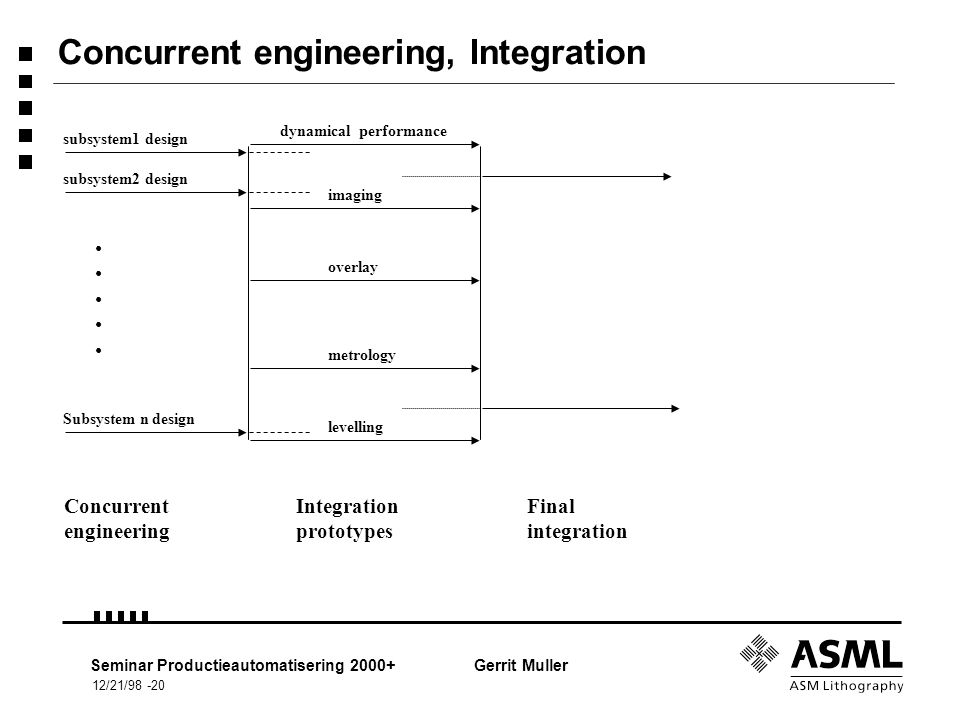 12/21/98 -20 Seminar Productieautomatisering 2000+Gerrit Muller Concurrent engineering, Integration subsystem1 design subsystem2 design Subsystem n design dynamical performance imaging overlay metrology levelling Integration prototypes Final integration Concurrent engineering