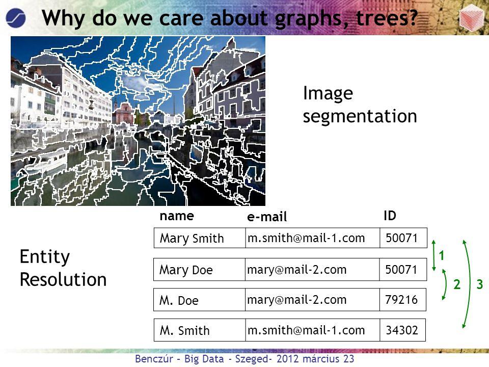 Benczúr – Big Data - Szeged- 2012 március 23 Why do we care about graphs, trees? Mary Smith m.smith@mail-1.com 50071 M. Doe mary@mail-2.com 79216 Mary