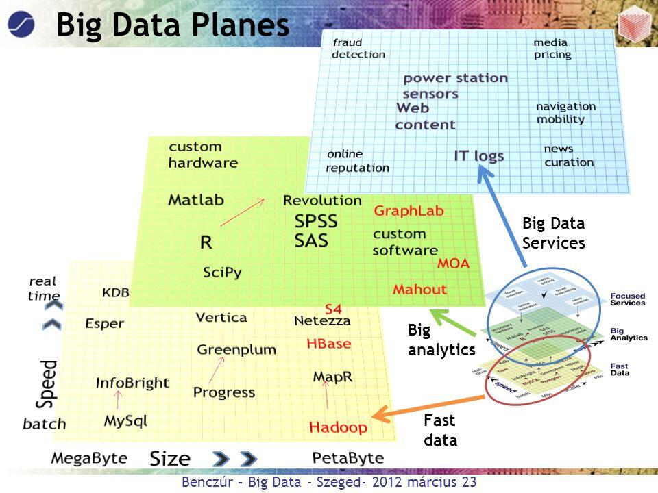 Benczúr – Big Data - Szeged- 2012 március 23 Fast data Big analytics Big Data Services Big Data Planes