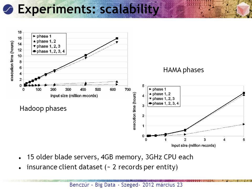 Benczúr – Big Data - Szeged- 2012 március 23 Experiments: scalability 15 older blade servers, 4GB memory, 3GHz CPU each insurance client dataset (~ 2